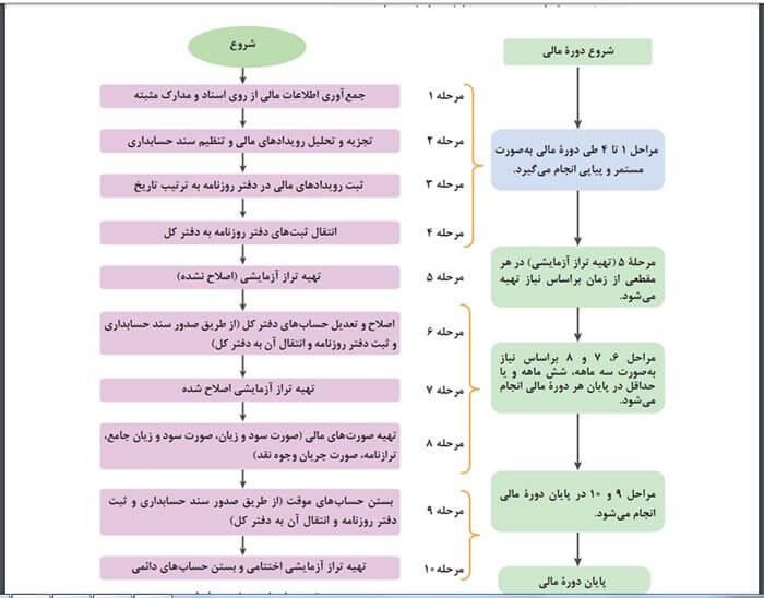 چرخه حسابداری چیست؟